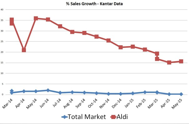 Kantar Data Total and Aldi