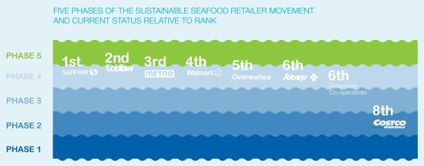 Greenpeace - Supermarket Report 2014 II