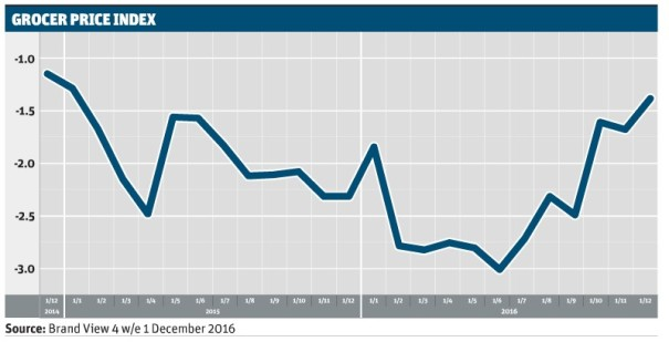 2016 12 01 Grocery Price Deflation.jpg