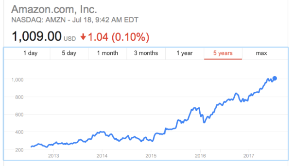 Amazon Shares 2017 07.png