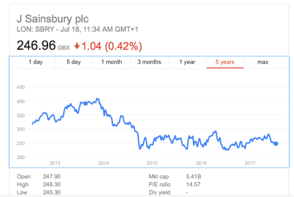 Sainsbury's Shares 2017 07.png